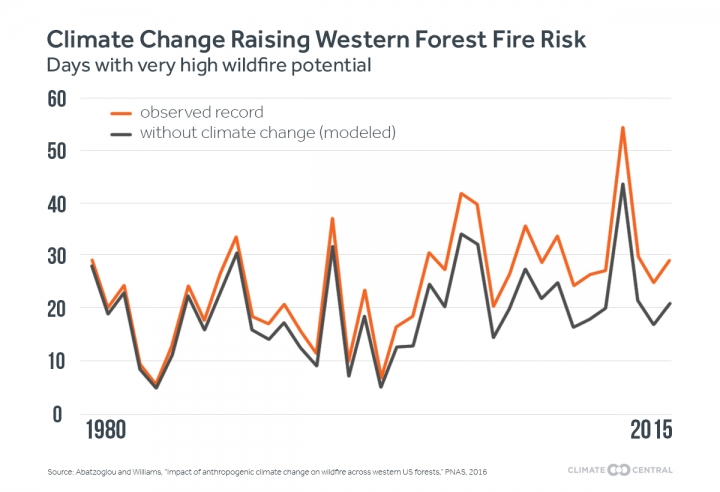 Stats for Western Wildfires